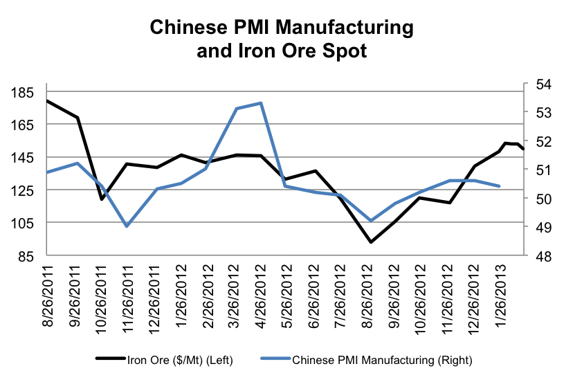 Chinese PMI-manufacturing and iron ore spot
