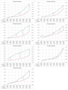 2012 to 2013 yield curve movements