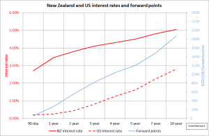 NZ and US int rates and fx points