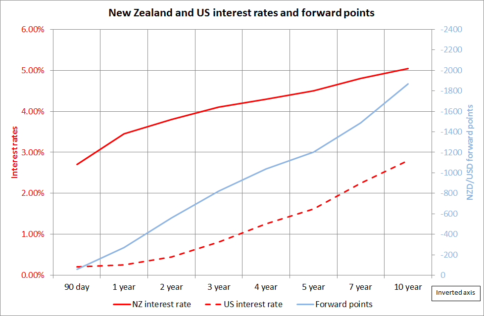 Nz And Us Int Rates Fx Points