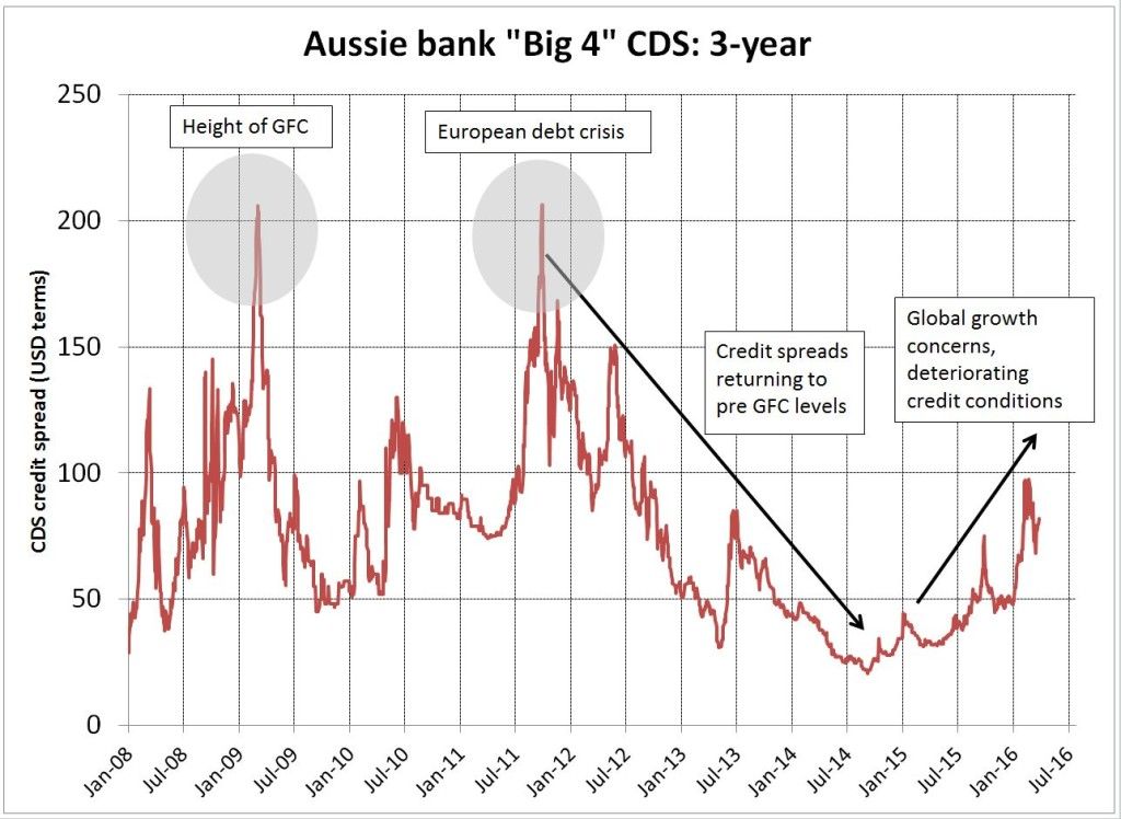 Aussie Bank Big 4 CDS 3 -year