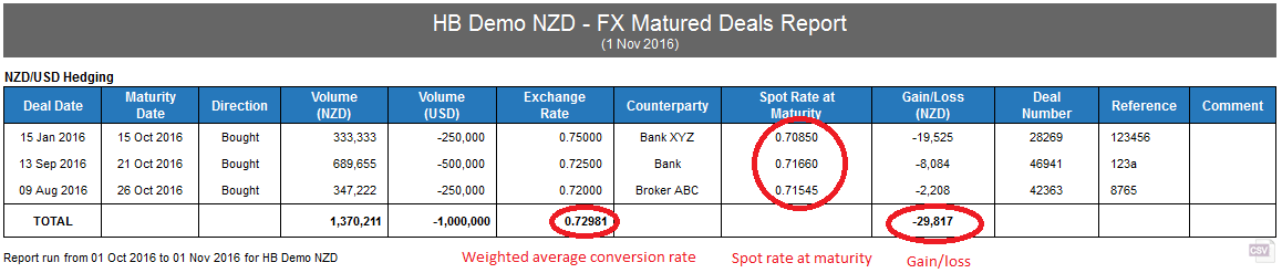 HB Demo NZD - FX Matured Deals Report