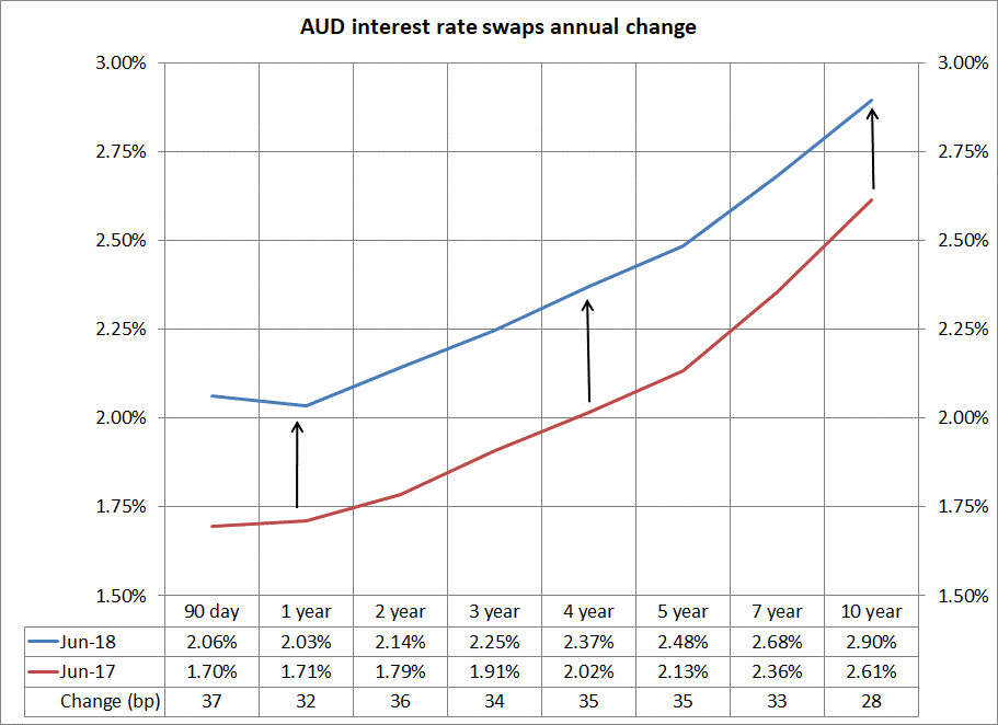 AUD interest rate swaps annual change