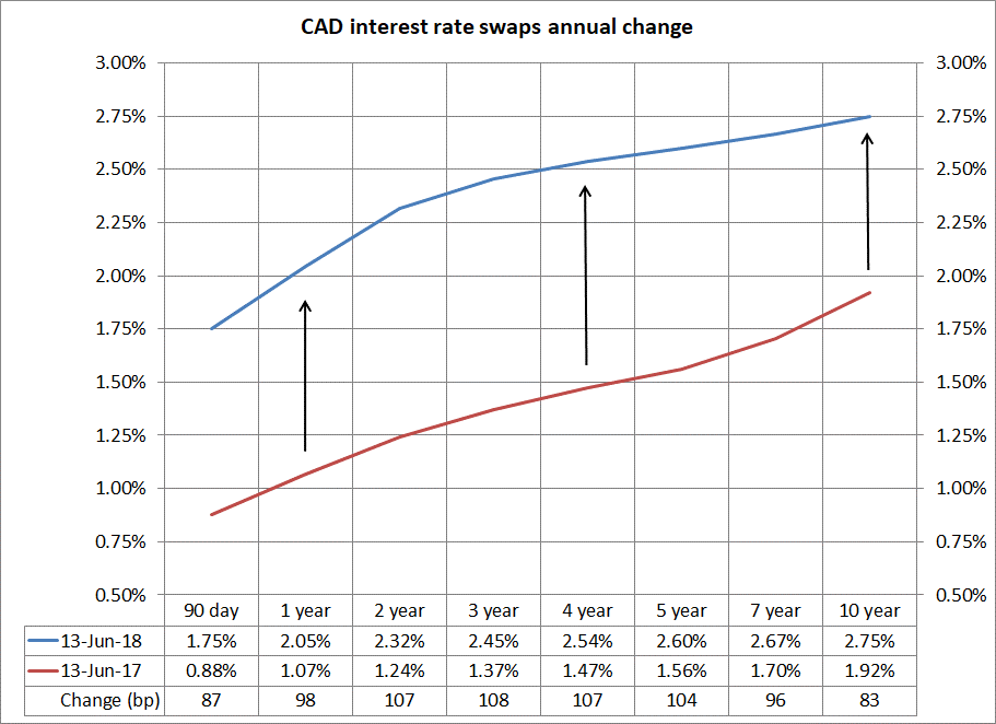 CAD interest rate swaps annual change