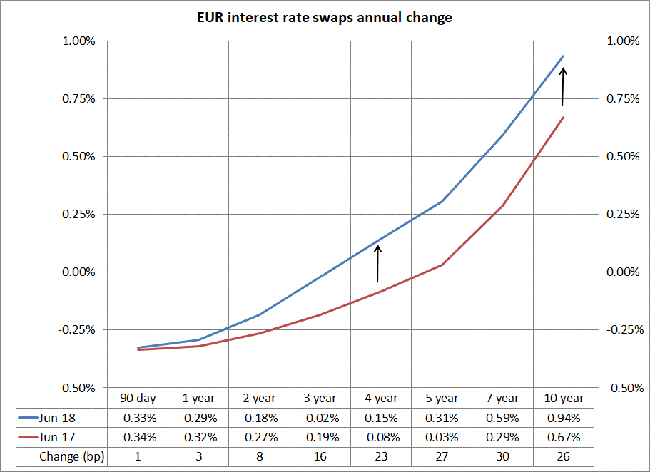 EUR interest rate swaps annual change