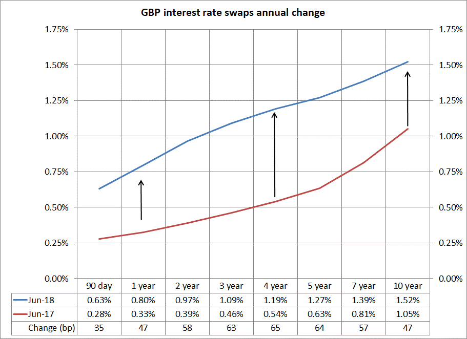 GBP interest rate swaps annual change