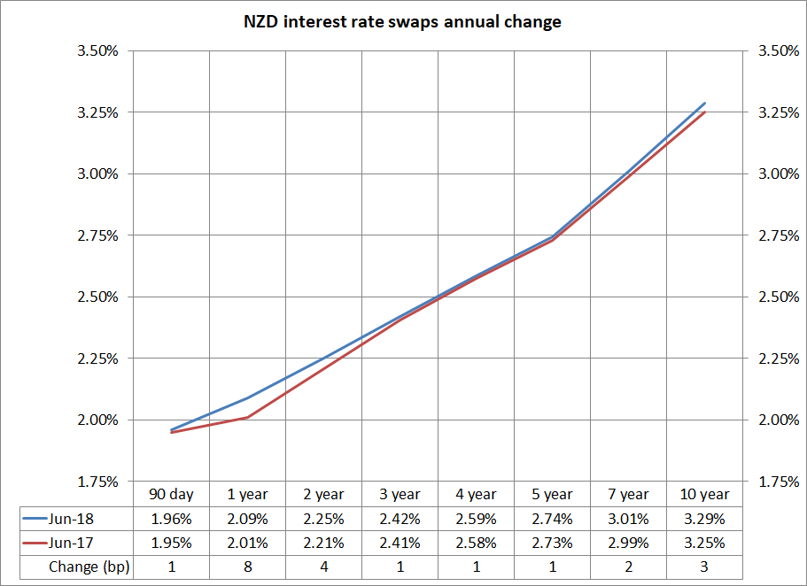 NZD interest rate swaps annual change