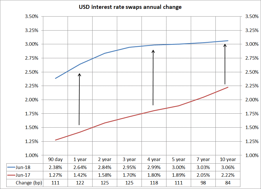 USD interest rate swaps annual change