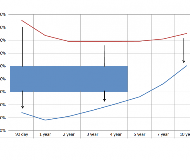 GBP yield curve